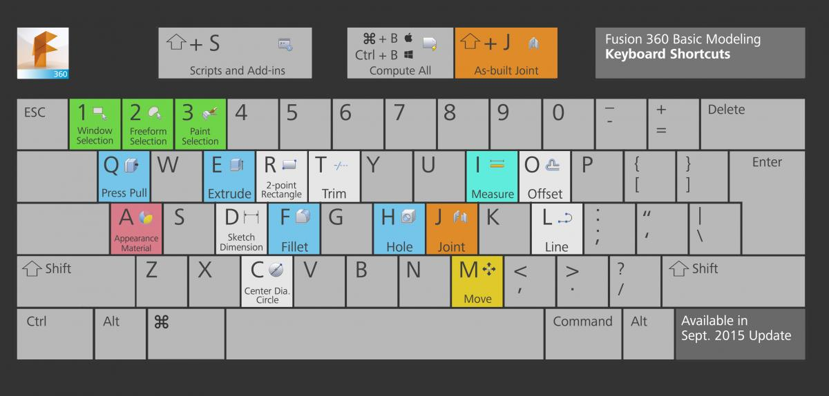 Fusion 360 Keyboard Shortcuts Cadline Community